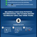 millennials_centered_infographic_v3